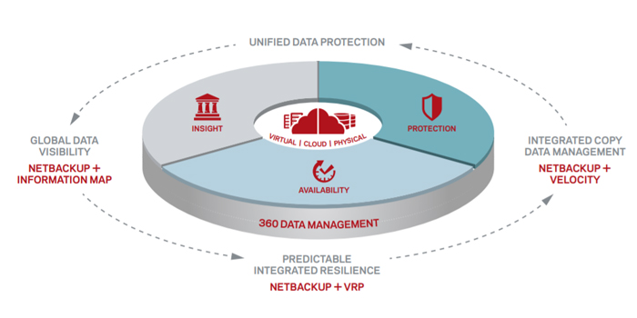 Enterprise-data-management-360-veritas